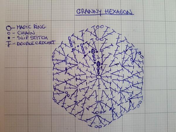 Crochet Granny Stitch Hexagon Crafting Happiness